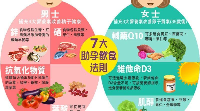 【懷孕準備】 7大助孕飲食法則 提升懷孕成功率 附營養師提供準媽媽飲食禁忌