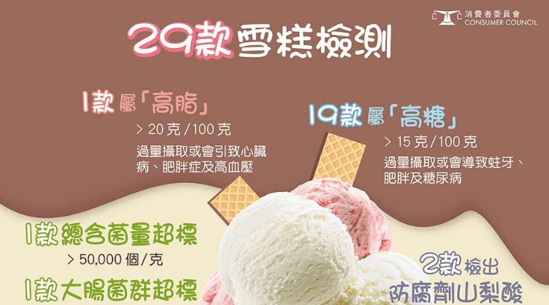 【消委會雪糕】檢測:19款雪糕高糖(附名單)增壞膽固醇! 2款非預先包裝樣本大腸菌群量超標