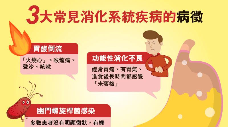 【胃癌系列】胃酸倒流、功能性消化不良及幽門螺旋桿菌感染 三大常見消化系統疾病 預防由改善飲食習慣做起