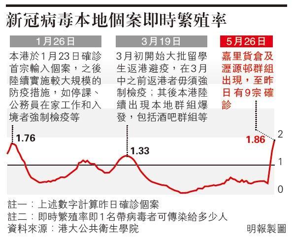梁卓偉:新型冠狀病毒患者1人可傳1.86人 港面對新一波疫情爆發風險