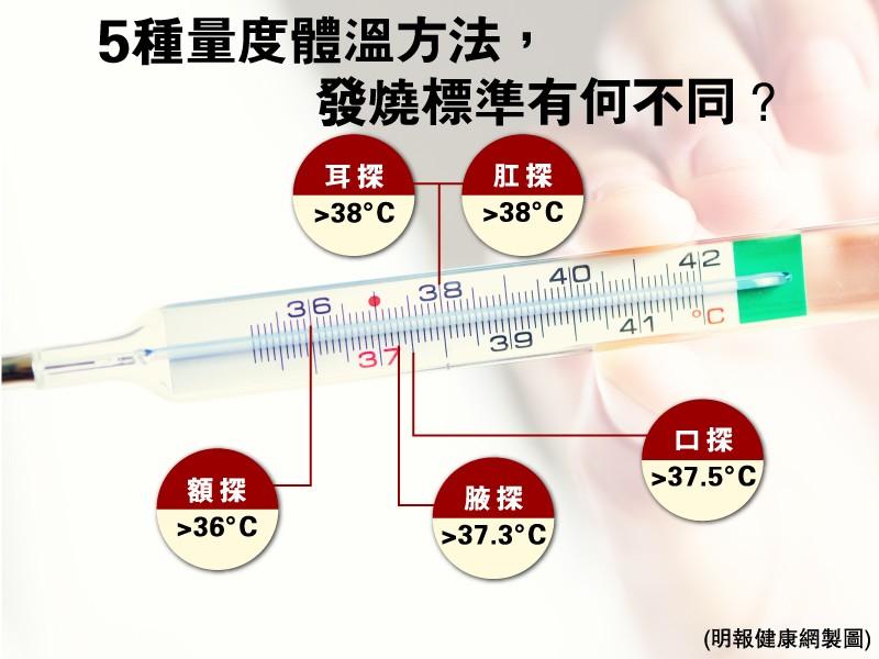 探熱針量度位置不同 判斷發燒標準也有別  醫生提醒:款式多 注意用法和清潔方法