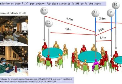 港大研究:新冠病毒在空氣不流通環境下 飛沫傳播可達9.5米  建議避免到通風不好食肆用膳