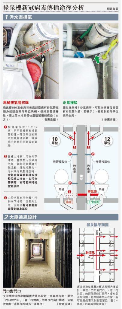 【新冠肺炎】新冠病毒增本地個案 有可能空氣傳播?專家:帶毒空氣或渠管縫隙「谷」入屋