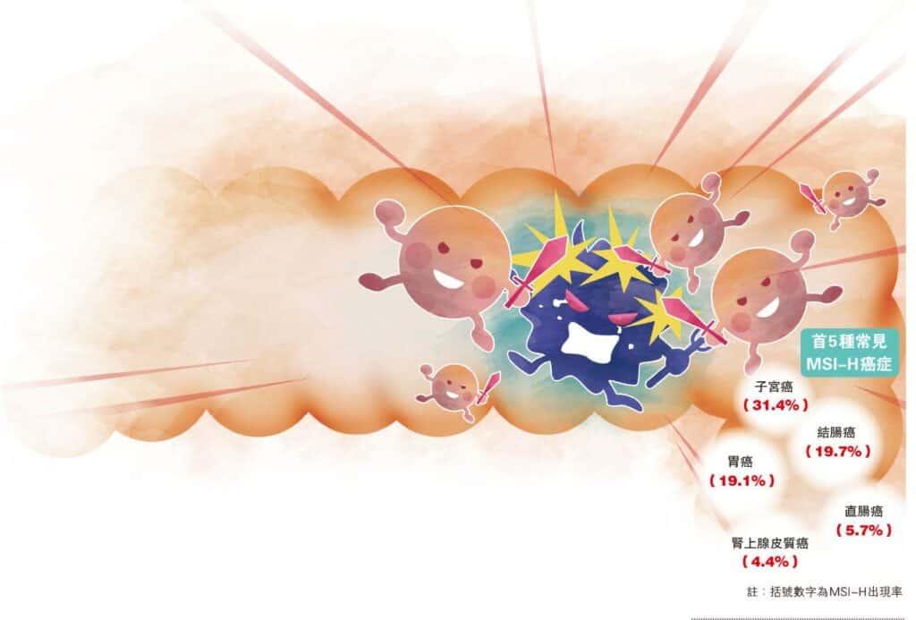 治末期大腸癌 新一線曙光 24個月無惡化存活期 升至48%