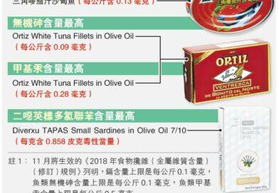【消委會】儲糧看門口?罐頭魚九成沙甸魚 六成吞拿魚含鎘 過量攝入可致慢性中毒或腎功能障礙
