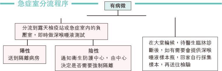 【新冠肺炎】疑神疑鬼驚中招 新冠亂驗假安心
