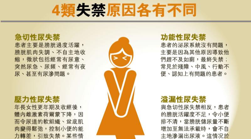 【Young Old 健康】女性尿滲、失禁影響生活 物理治療訓練盆底肌有助改善