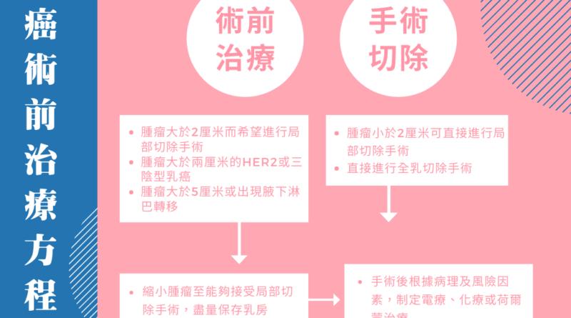 【乳癌】診斷三部曲 術前化療、標靶治療縮小腫瘤 為患者盡量保存乳房