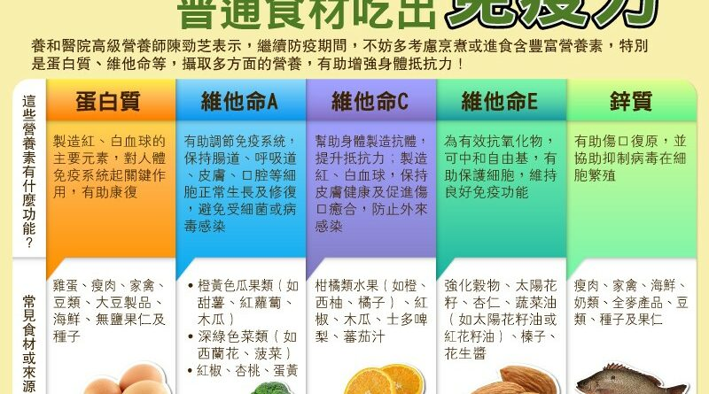 【新冠肺炎】防疫要提升免疫力 由飲食開始 營養師教你選擇食材、儲糧、自備餐盒貼士