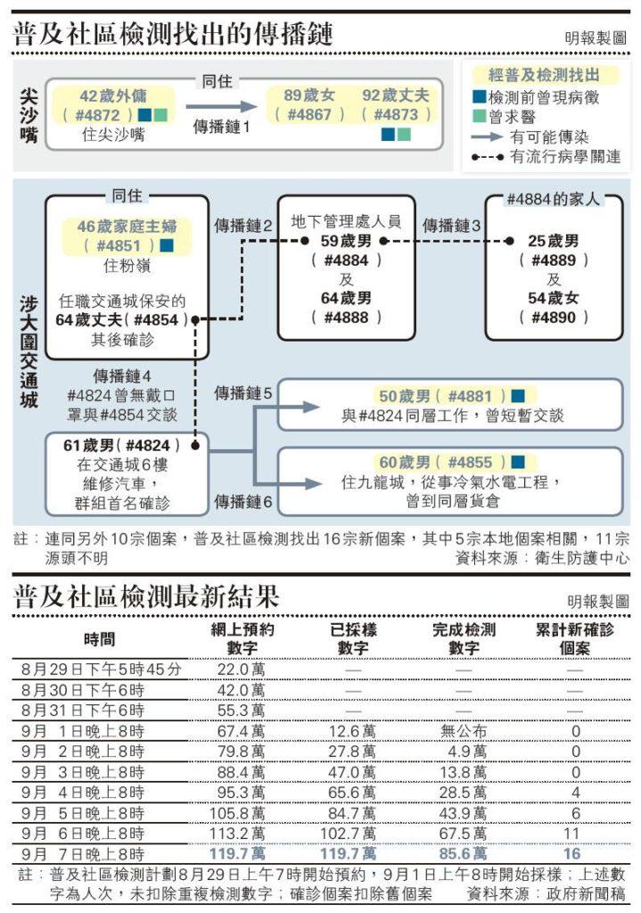 【新冠肺炎】全民檢測|推行7天 累計找出16新症 全民檢測揭6傳播鏈