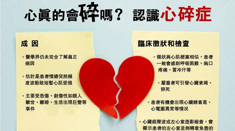 【心臟病與三高】胸痛、呼吸困難?情緒引發心碎症 徵狀如心肌梗塞  嚴重可致猝死