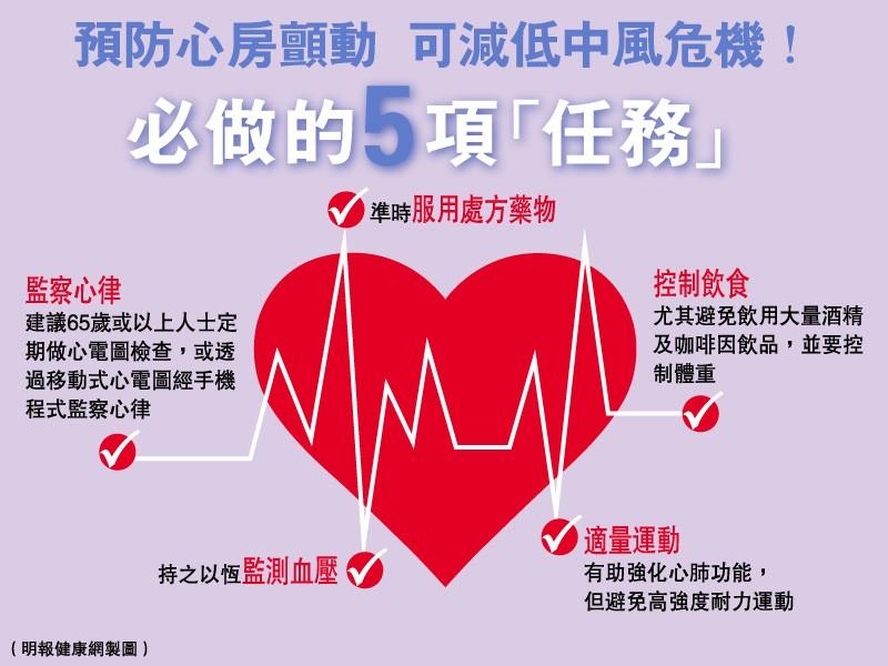 【心臟病與三高】心房顫動無先兆 心跳可達200下?隨時致中風 治療康復添變數 (預防必做的5個任務)