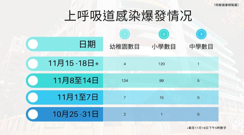 上呼吸道感染|11月至昨日共379間幼稚園、小學爆發個案  廣華醫院兒科病房3病童感染鼻病毒及腸病毒