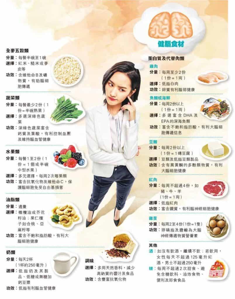 無記性皆因腦神經細胞退化?麥得飲食11大健腦食材 增強記憶力 長期病患忌全麥五穀