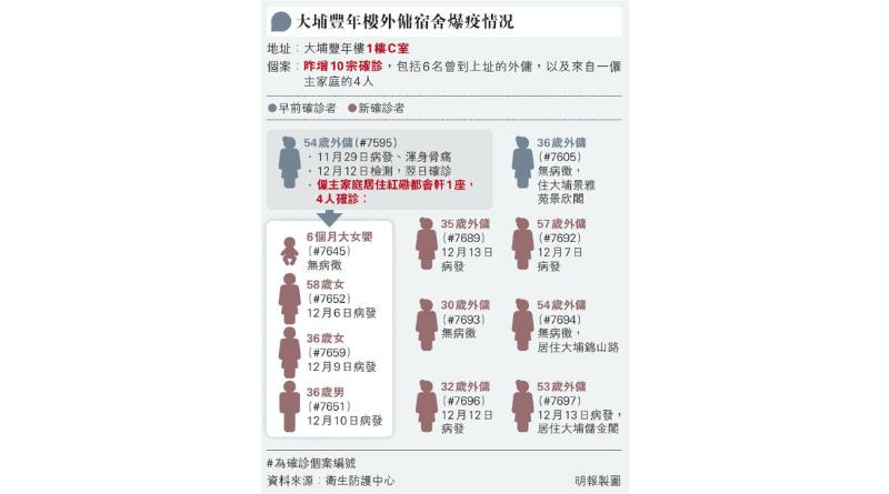 社區檢測 豐年樓外傭感染群組累計12人染疫 全港外傭可免費新冠病毒檢測 張竹君:有病徵者應即求醫(附19間社區檢測中心名單、網上預約)
