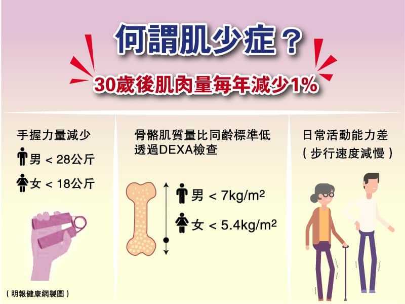 肌少症|長者體型偏瘦、肌肉量少是正常?慎防肌少症 50歲開始「練大隻」減跌倒風險