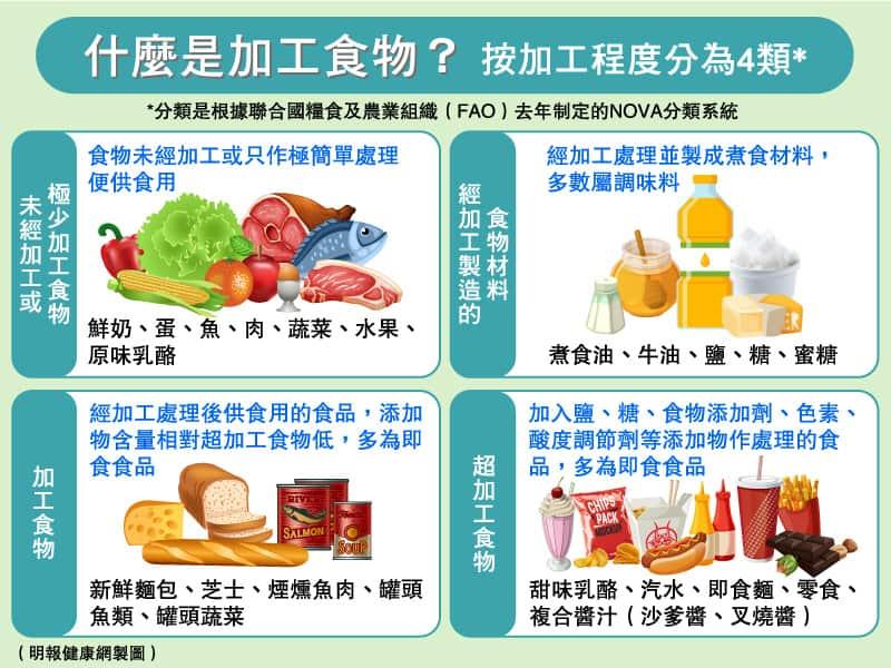 超加工食物是美味的健康殺手?4類加工食物你要識 營養師教你選擇4個貼士