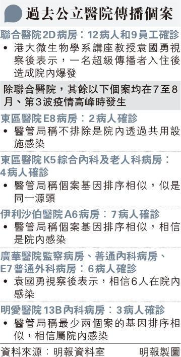 新冠肺炎|瑪加烈醫院 1病人逗留5.5小時除口罩進食30分鐘 袁國勇料短距離空氣傳播4人 重申雙方戴口罩傳播風險由5%降至0.25%