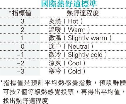 慎防心臟病、低溫症 長者保暖8個貼士:暖爐好過暖水袋
