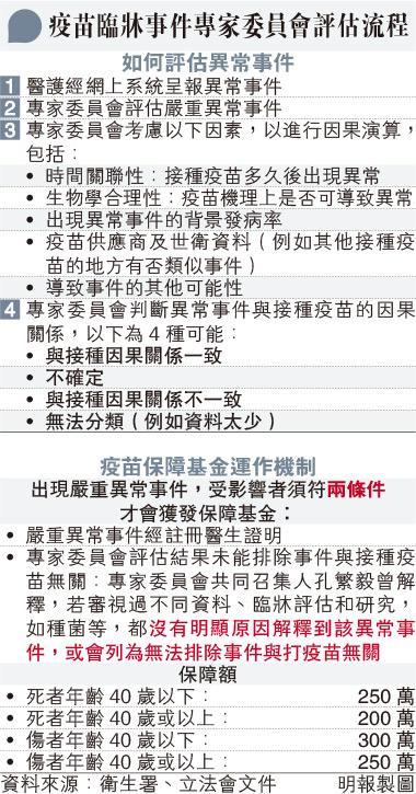 【新冠疫苗】本港有訂購牛津-阿斯利康疫苗 韓國2名長期病患者接種後亡 糖尿病人現副作用風險高(附:多國近月接種新冠疫苗後死亡個案)