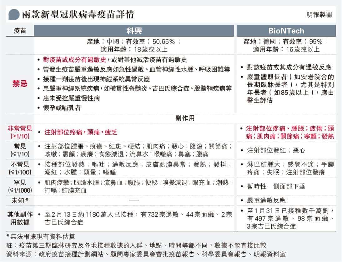 【新冠疫苗】本港、日本出現接種科興、BioNTech疫苗後死亡個案 許樹昌:三高、吸煙屬心血管疾病高危因素 藥劑師:8成過敏反應接種後30分鐘內出現(附兩款疫苗副作用/禁忌一覽)