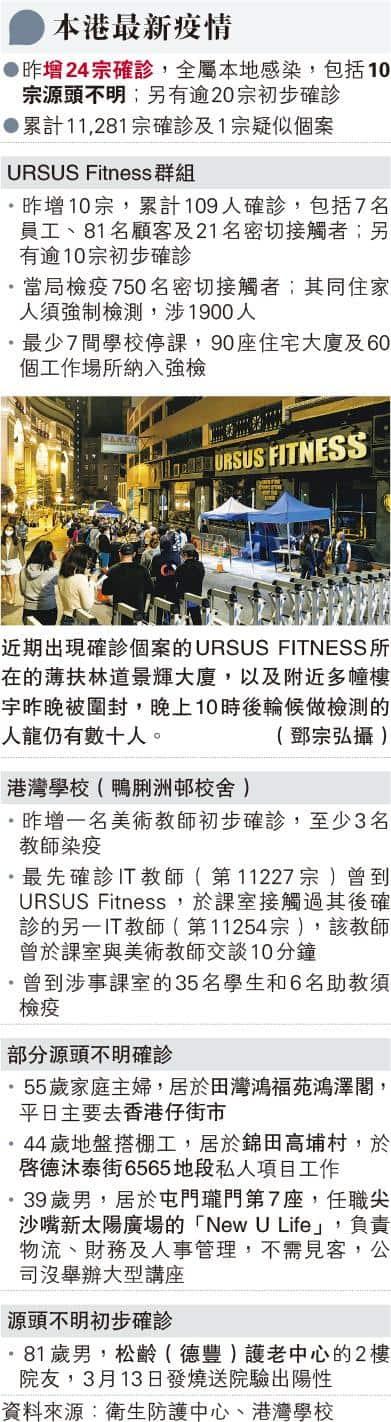 URSUS Fitness健身群組源頭病人仍未找到 料涉超級傳播或無病徵感染者 K11MUSEA名潮食館50多個案病毒基因排序脗合