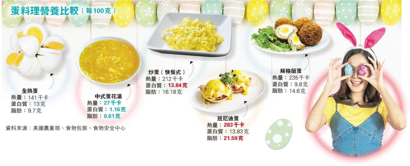生、熟蛋白哪種易被人體吸收?雞蛋可以減肥?蛋黃顏色愈深愈有營養?營養師拆解4個關於雞蛋迷思