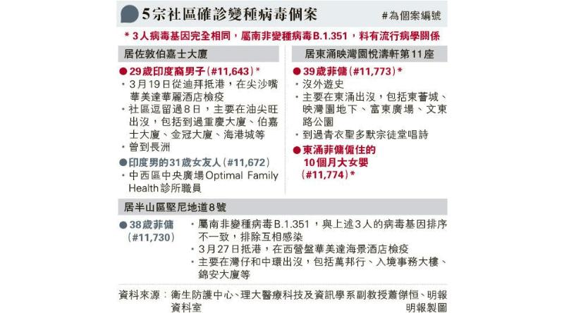 【變種病毒】港5宗社區確診變種個案 印裔男、東涌菲傭、女嬰等3人屬B.1.351南非變種病毒株 專家:不排除另有隱形源頭