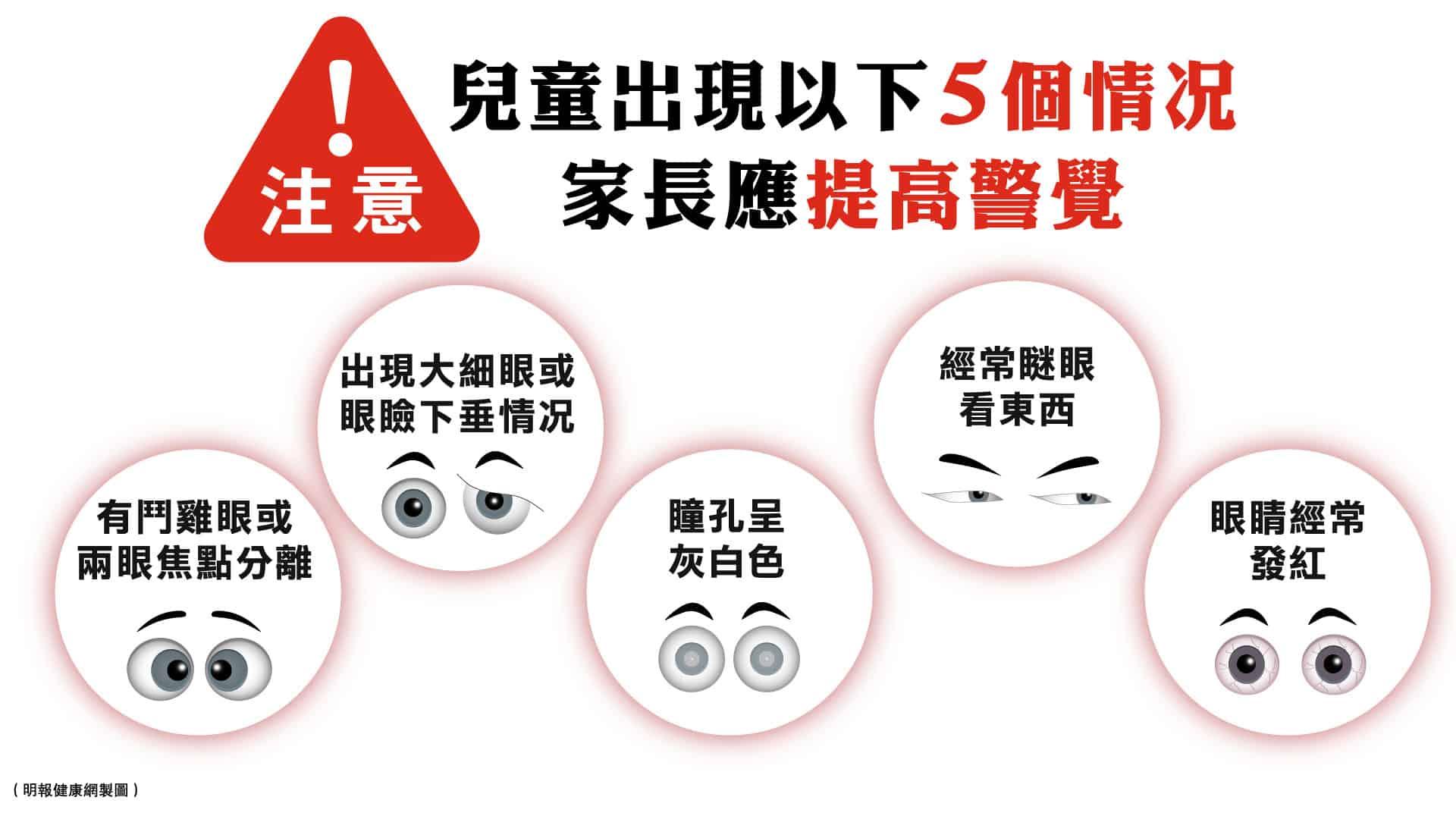 弱視和斜視是兒童常見的視力問題,若發現小朋友經常瞇眼看東西、眼睛發紅、出現大細眼等的5個情况,便要提高警覺。