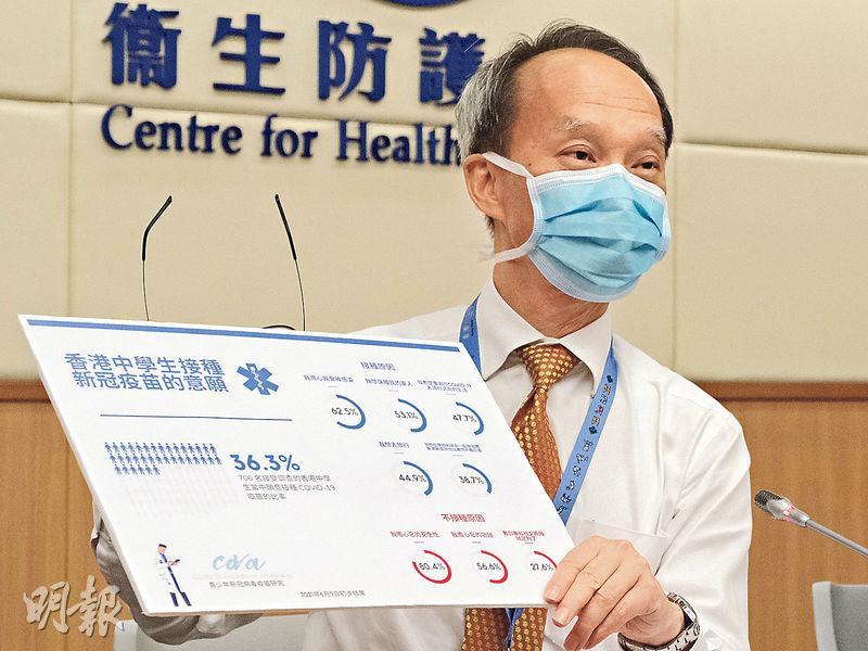 疫苗可預防疾病科學委員會主席劉宇隆引述本港中學生接種新冠疫苗的意願調查指出,僅約36.3%受訪者願意打針,最主要原因是擔心被感染,佔62.5%;不接種原因中以擔心安全為主,佔80.4%。(賴俊傑攝)
