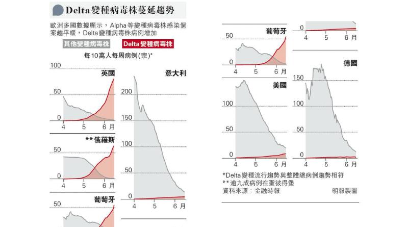 【變種病毒】Delta(B1.617.2)變種病毒成全球新冠病毒主流 英衛生部:傳染性強 住院風險較Alpha(B1.1.7)高逾2倍 世衛:需否接種疫苗加強劑 言之尚早