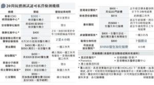 【新冠疫苗】20間認可抗體測試機構 許樹昌:驗出陰性不代表新冠疫苗無效(附認可檢測機構名單)