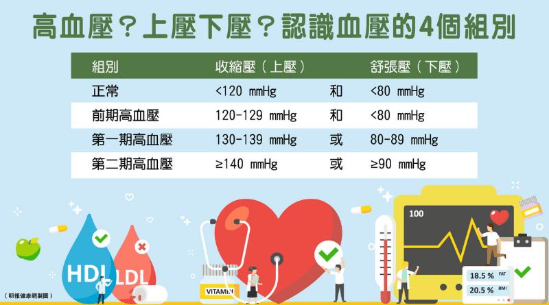 【血壓標準】自己量血壓注意5大事項 測量時間、姿勢、次數有學問 準確量度助有效監察