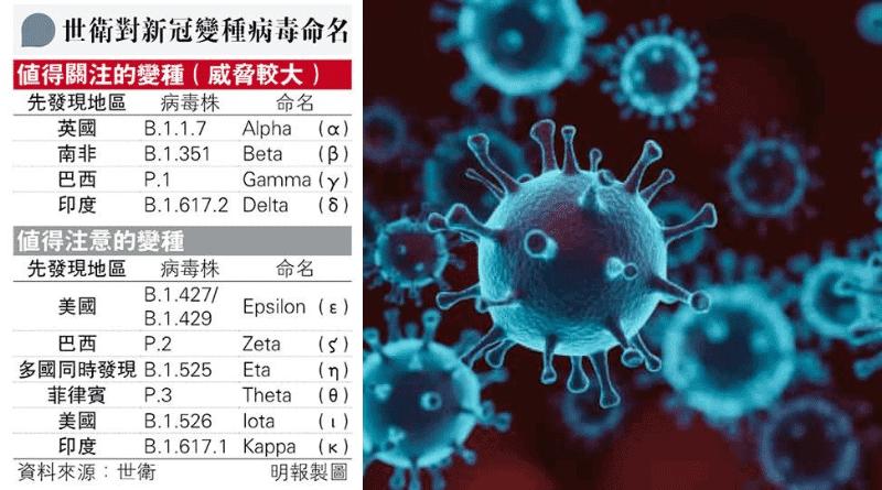 世衛:6種值得注意的變種病毒株。
