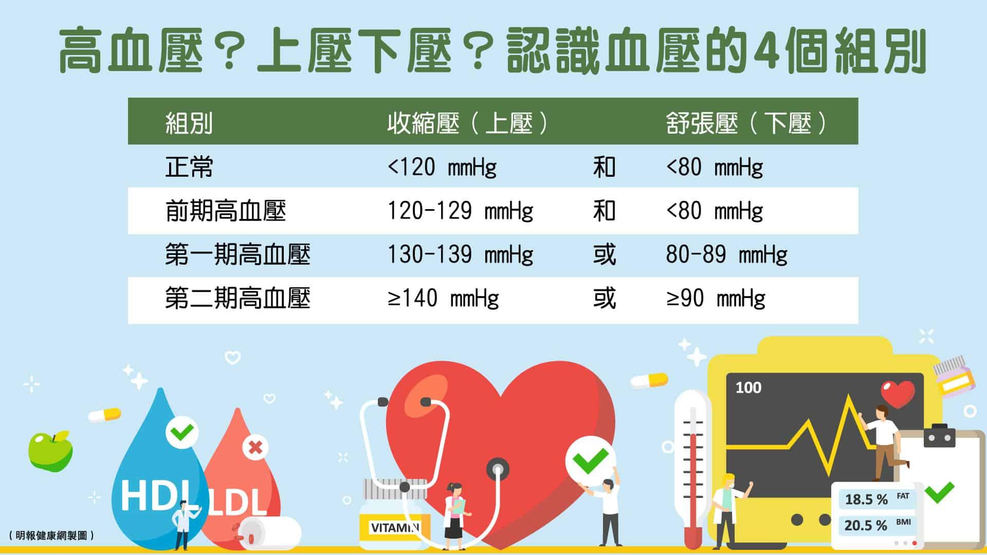 你的血壓水平合符標準嗎?認識血壓的4個組別。