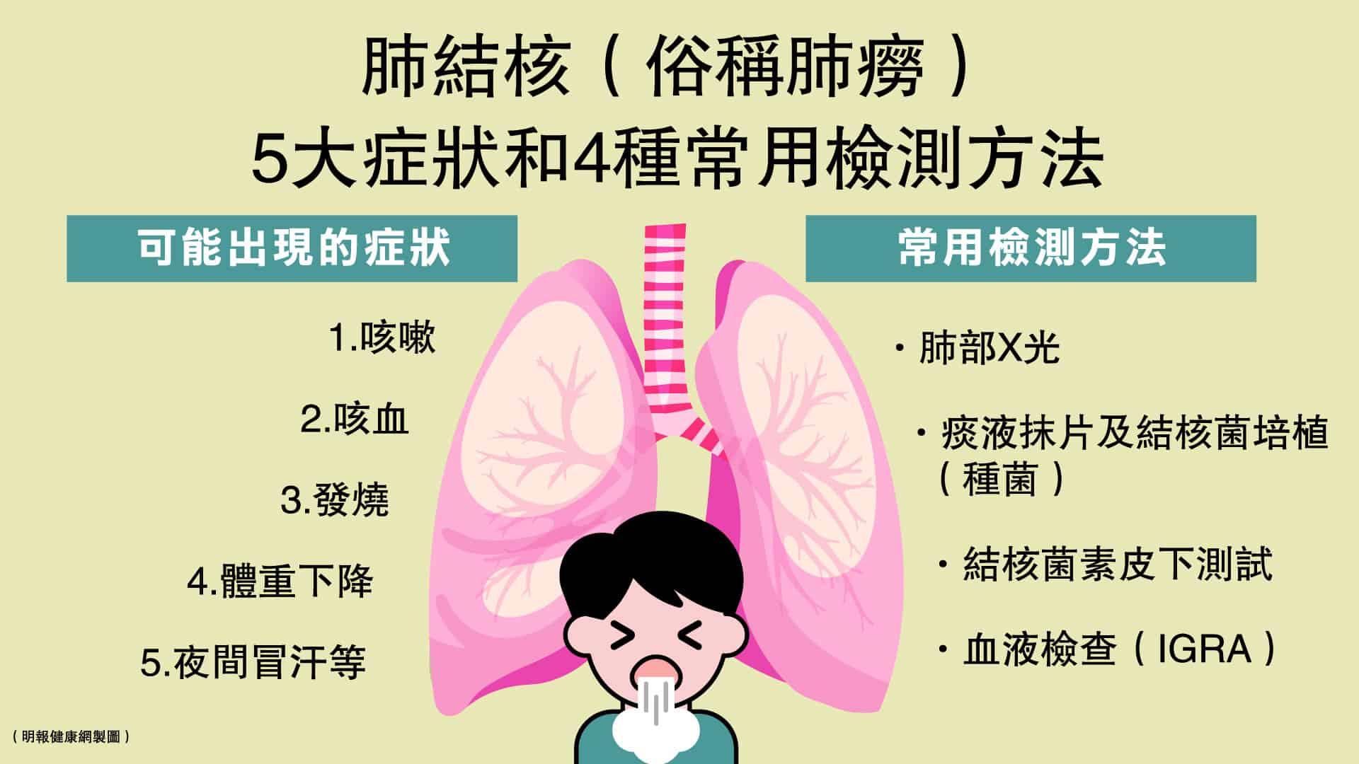 患上肺結核可能出現咳嗽、咳血、發燒、體重下降及夜間冒汗等症狀,如何檢測是否染上肺結核呢?
