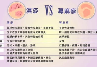 濕疹vs.蕁麻疹 成因、徵狀、治療不盡相同 找出致敏原 有望跟皮膚敏感說拜拜