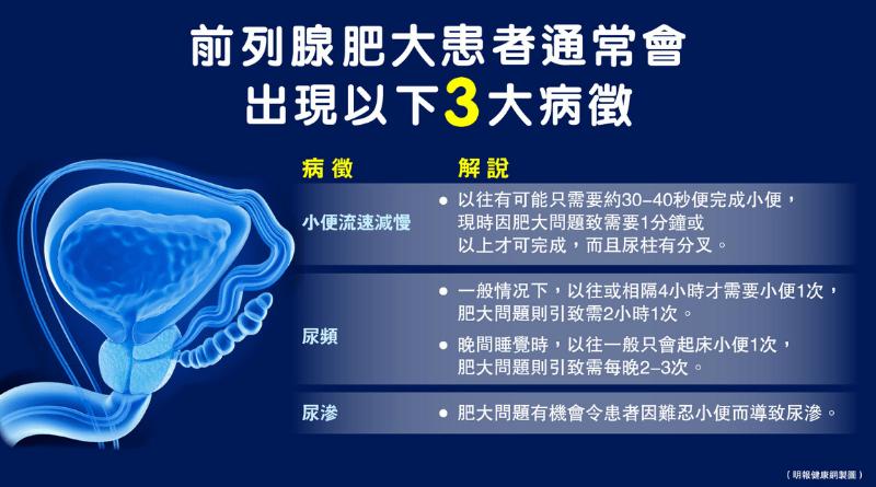【前列腺】尿頻、小便慢、尿滲前列腺肥大觸發下尿道3大病徵 藥物、手術紓緩男人之苦