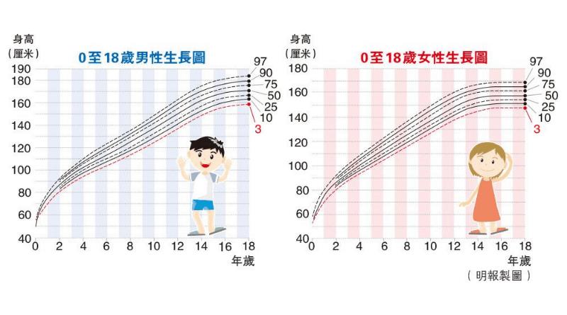 【矮小症】兒時身材矮小是病嗎?青春期會飈高?關於生得矮和矮小症成因等5個問題