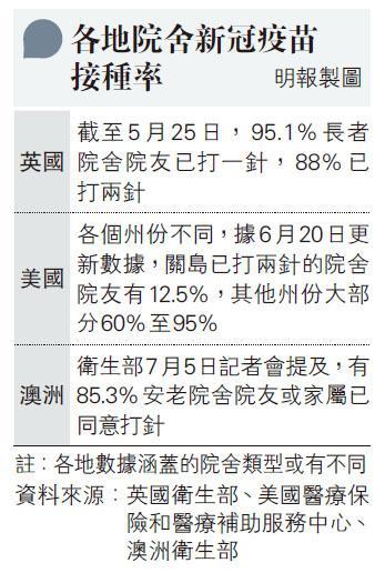 【新冠疫苗】英、美、澳洲各地院舍新冠疫苗接種率情况 本港院舍5%院友接種首針 員工接種率約49%