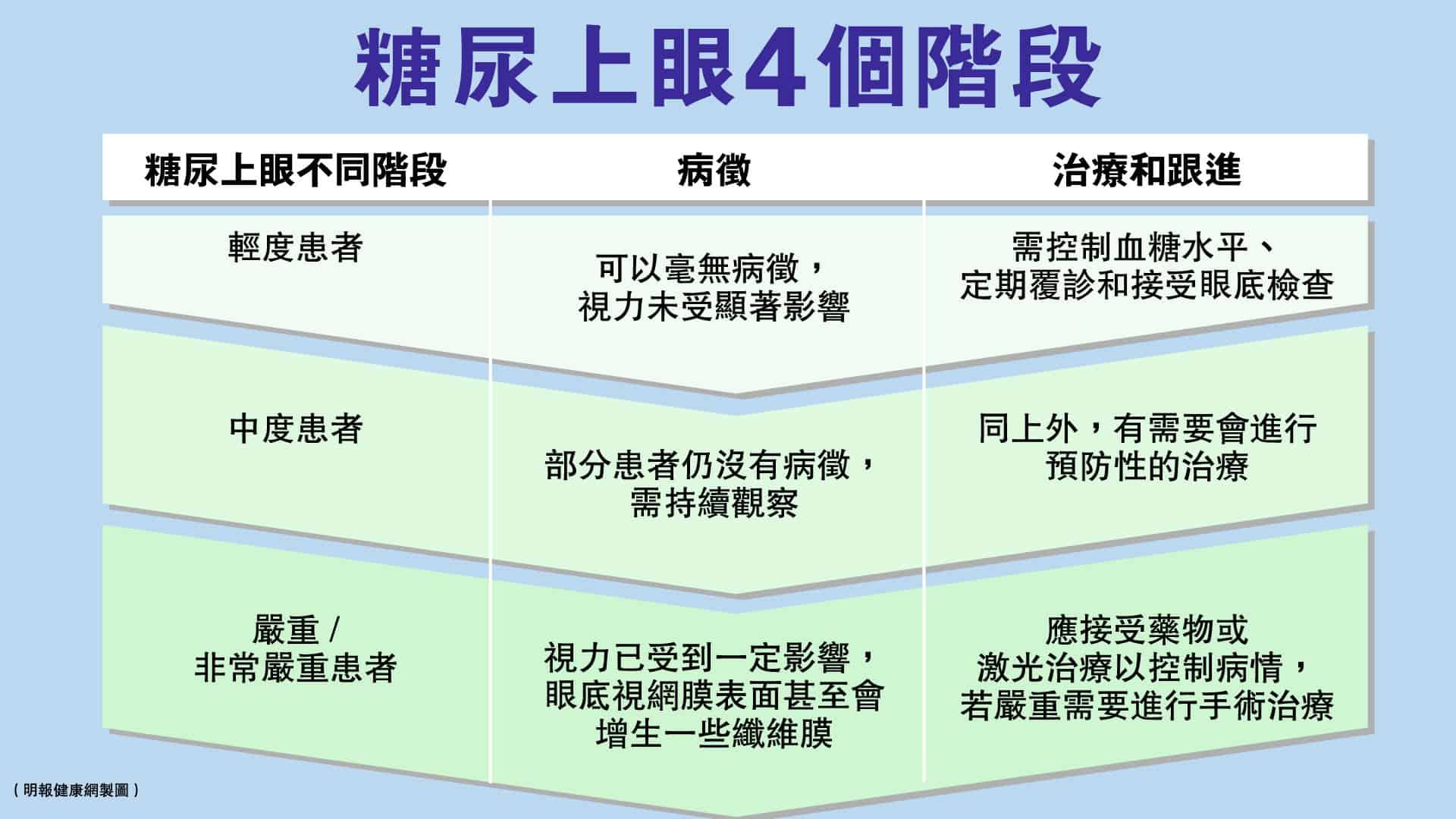 糖尿上眼的4個階段