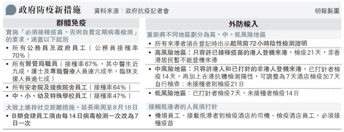 【新冠肺炎】本港新冠疫苗接種率逾48% 4群組須打針 9月起未打針者須自費檢測