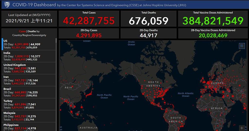 美國約翰霍普金斯大學網站9月21日顯示,美國的新冠疫情死亡個案已超過67.6萬宗。(約翰霍普金斯大學網站截圖)