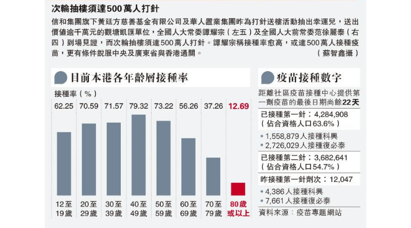 【新冠疫苗】20至59歲逾七成已接種首針新冠疫苗 80歲以上接種率低見一成 梁子超:無條件與病毒共存 籲盡快接種(本港各年齡層接種率(截至2021年9月8日))
