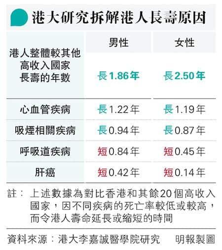 【戒煙】香港人長壽原因 港大研究:心血管疾病、女性癌症、吸煙相關疾病死亡率較低 梁卓偉:全面禁電子加熱煙