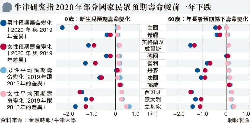 【新冠肺炎】牛津大學分析:2020年22國民眾預期壽命減逾6個月 男性跌幅高於女性 美國男性「折壽」最多達2.2年