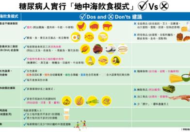 【糖尿病飲食】地中海飲食模式是什麼?糖尿病人改變不良飲食習慣 減中風風險(營養師教路飲食Dos and Don'ts)