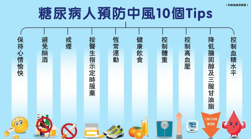 【糖尿病】高血糖增中風機會2至4倍 了解11個中風風險因素 控制三高預防10個貼士