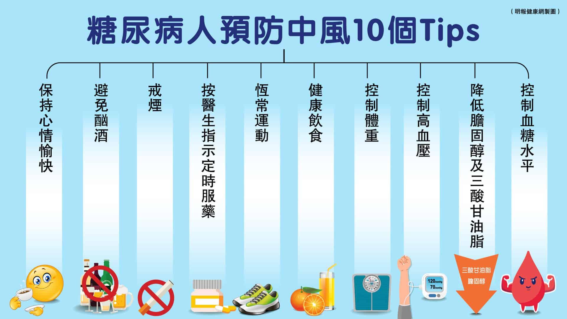 糖尿病患者的中風風險較一般人高,故要好好控制「三高」和體重,要預防中風,不妨參考以下10個貼士。